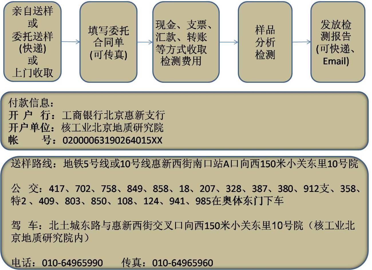 核工业北京地质研究院分析测试研究中心服务流程