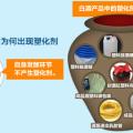 塑化剂检测